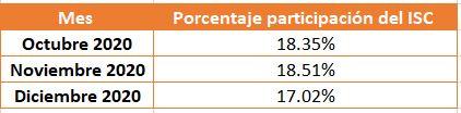Porcentaje para determinar el límite máximo de devolución del ISC a transportistas por los períodos octubre a diciembre 2020
